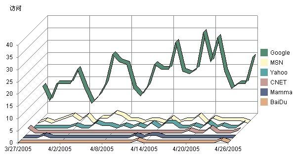 搜索引擎日流量统计