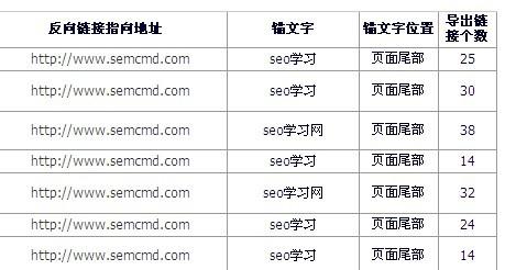 网站反向链接报告02