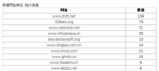 来源网站域名统计