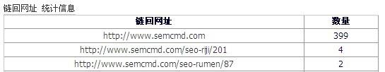 链回网址统计