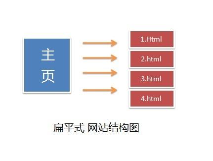 扁平式 网站结构