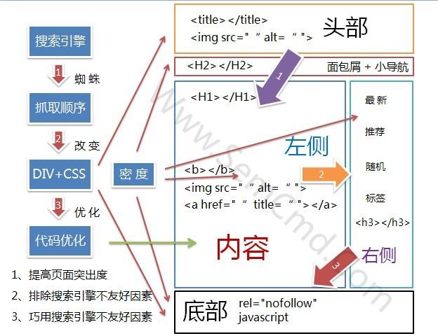 网站结构优化PPT图(二)