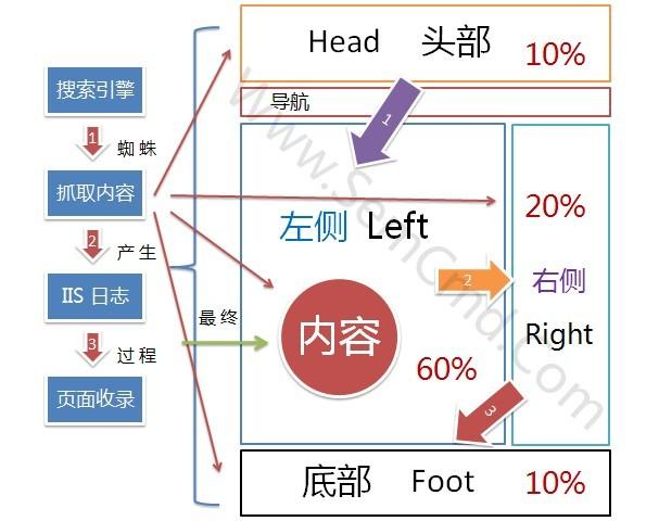 网站结构优化PPT图(一)