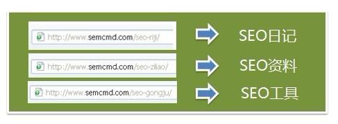 各分类URL链接优化效果图