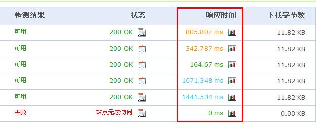 网站测试响应时间